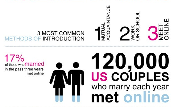 Online dating facts and figures